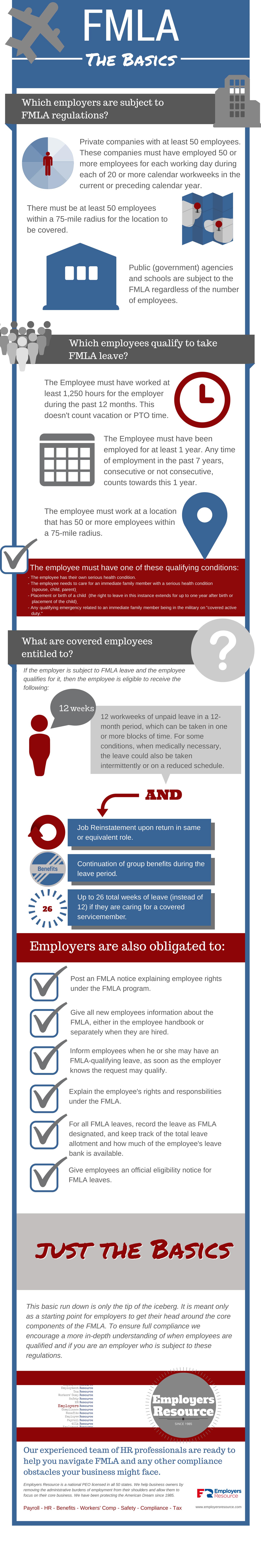 FMLA Basics for Employers Infographic