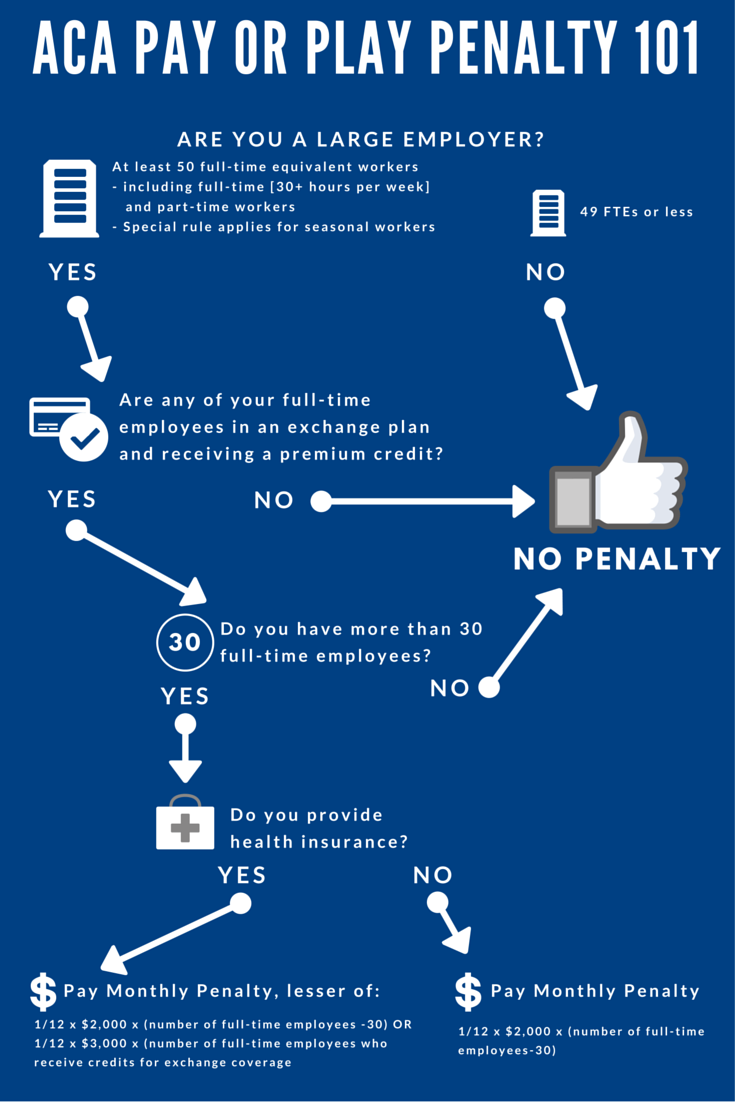 ACA 101 for Applicable Large Employers (ALEs) | Employers ...
