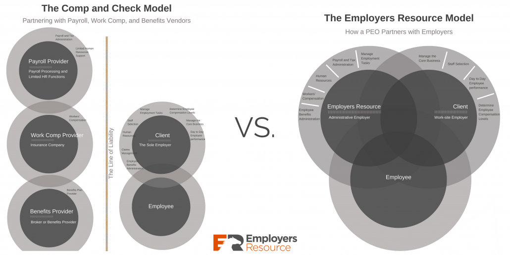 Infographic of the PEO Model versus Comp and Check Model